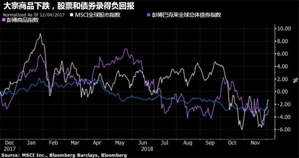 高盛预计2019年金融市场回报不会有太大起色-图表家