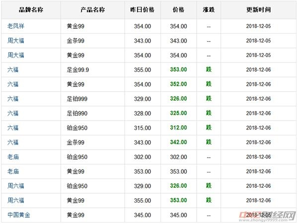 12.6今日黄金价格最新行情预测