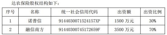 达农保险股权结构