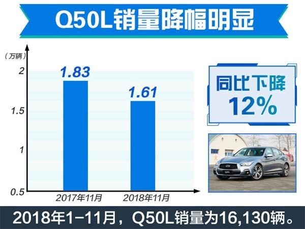 新车,销量,英菲尼迪销量下滑,QX50降价促销,Q50L降价促销
