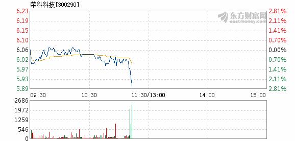 荣科科技12月6日加速下跌