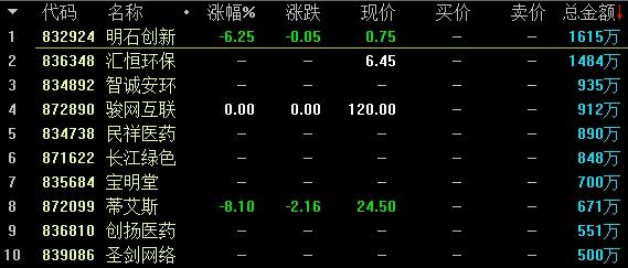 基础层竞价交易股票盘内成交额前十名。png