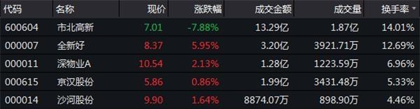 12月6日收盘:沪指跌1.68%险守2600点