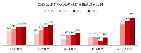 2015-2018年个人电子银行各渠道用户比例