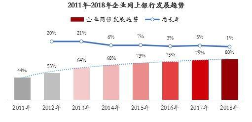 2011年-2018年企业网上银行发展趋势