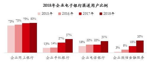 2018年企业电子银行渠道用户比例