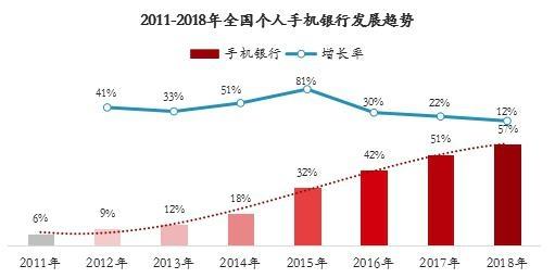 2011-2018年全国个人手机银行发展趋势