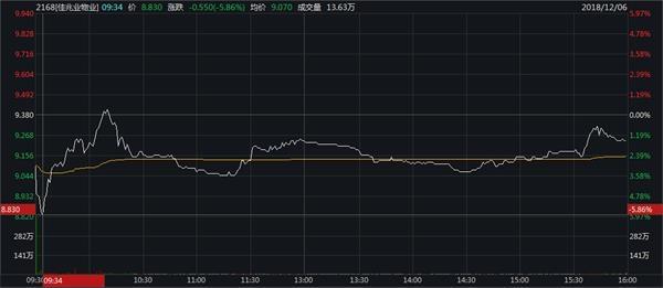 12月6日恒指收盘:收跌2.47%