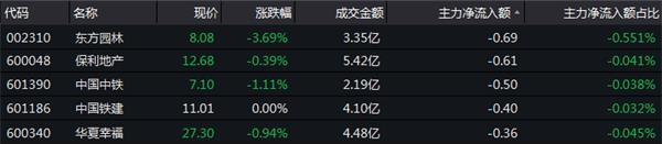 12月6日房地产板块资金流向一览-中国网地产