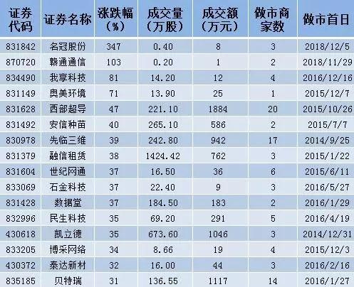"""做市指数走出""""9连阳""""的行情激活做市行情 西部超导放量大涨47%"""