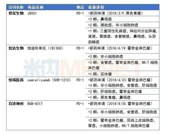 中国终于有了自己的PD-1 君实生物到底价值几何?