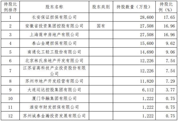 公开资料显示,长安责任保险共有14家股东,其中国有持股比例仅为17.58%。民间资本占比高,部分缺乏保险业的相关经验,或许会增加保险公司的发展难度。