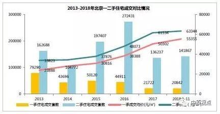 11月北京二手房市场成交走低