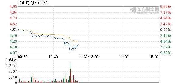 千山药机12月7日快速反弹