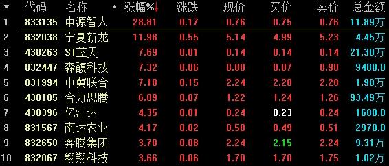 基础层做市涨幅前十名。png