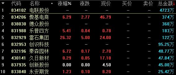 创新层竞价交易股票盘内成交额前十名。png