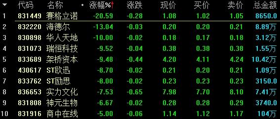 基础层做市跌幅前十名。png