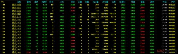 12.7今日螺纹钢价格最新走势分析