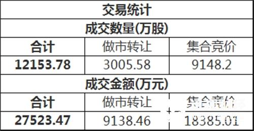 三板做市(899002)今日以730.87点平开后进行调整,最终收报731.97点,全天下跌0.06%,成分股全天成交3444.53万。新三板总成交额2.75亿元。