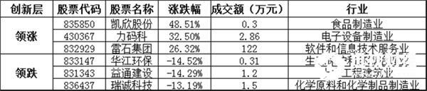 创新层方面,凯欣股份暴涨48.51%,领涨创新层个股,力码科、雷石集团等涨幅居前;华江环保、益通建设、瑞诚科技等跌幅居前。