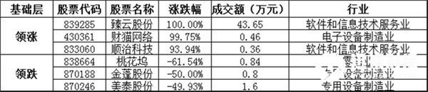 基础层方面,臻云股份暴涨100.00%,领涨基础层个股,财猫网络、顺治科技等涨幅居前;桃花坞、金蓬股份、美泰股份等跌幅居前。