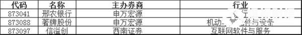 竞价交易方面,成交金额1.84亿元。其中,臻云股份收涨100.00%,领涨协议转让股,财猫网络、顺治科技涨幅居前;桃花坞、金蓬股份、美泰股份等跌幅居前。