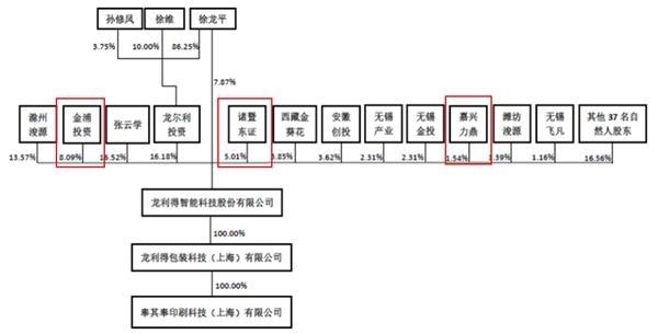 龙利得股权结构。png