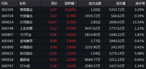 12月7日收盘:沪指微涨0.03%