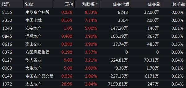 12月7日恒指收盘:跌幅0.35%