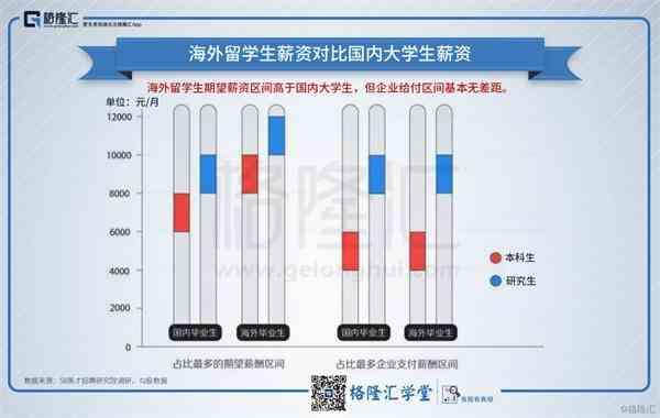 海外留学生薪资对比国内大学生薪资1.png