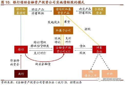 (2)通过银行理财子公司进行股票投资