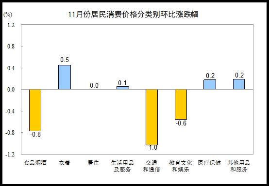 统计局:11月CPI同比上涨2.2%