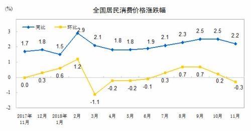 CPI同比、环比涨幅走势图。