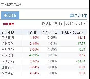澳门国际娱乐赌博:A股三连阴,哪些基金净值逆势上涨?