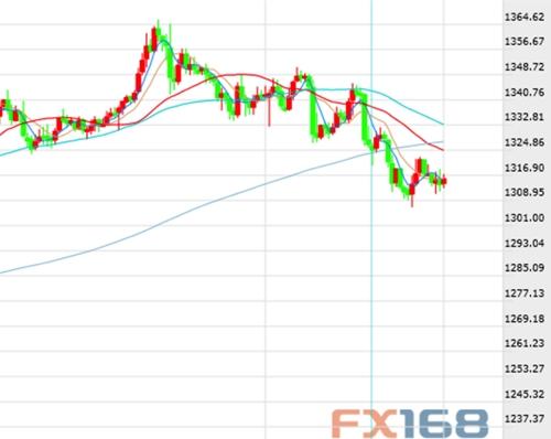 加息担忧引发抛售潮 黄金与全球股市同颤抖