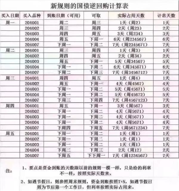 北京pk10网上投注平台:涨疯的逆回购又来了!买点在周二_最好别在周三买