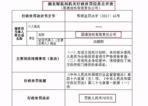 1月23日,国通信托被湖北银监局罚款70万元,也是2018年以来首个被罚信托机构。据了解,被罚原因为国通信托有限责任公司在设立信托计划时,未对部分委托人是否为合格投资者进行严格资格审查;在信托业务经营中,违规接收了地方政府部门提供的承诺函,被中国银监会湖北监管局罚款70万元。邹晓磊、李伟东对在信托业务经营中,违规接收了地方政府部门提供的承诺函承担承办责任。