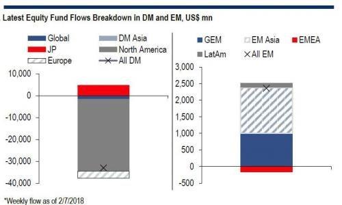 全球股市资金流出创记录之最