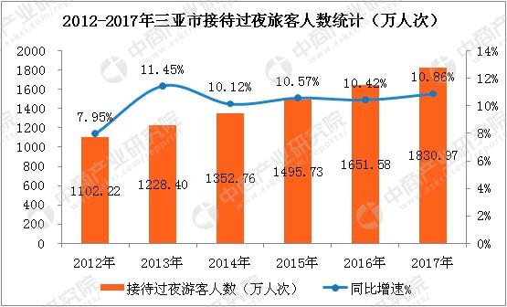 2017年叁亚市旅游顶出产打破开400亿元 同比增长26.14%(附图表)