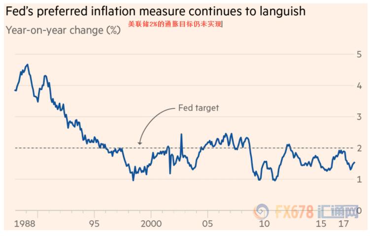 华尔街对通胀前景分歧白热化 波动性加剧或在所难免