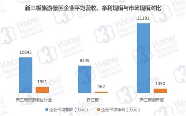 新三板旅游景区企业平均营收、净利规模与市场规模对比(挖贝新三板研究院制图)