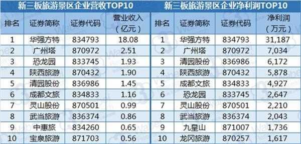 新三板旅游景区行业业绩榜单(挖贝新三板研究院制图)