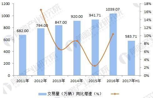 2011-2017年中国二手车市场交易数量分析