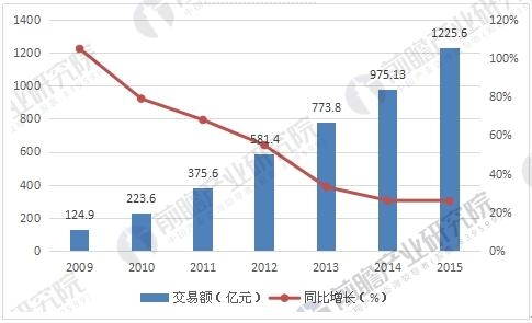 2009-2015年中国化妆品网购市场交易规模