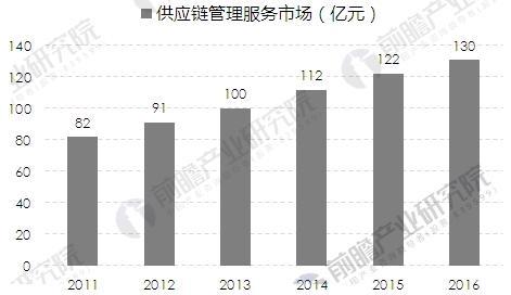 2011-2016年中国军工企业供应链管理服务市场规模