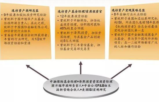 图片来源:逸杉资产官网