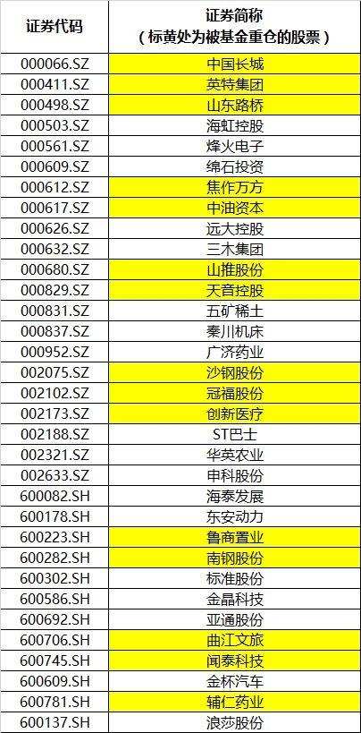 33家上市铁公鸡5年内盈利却不分红 持股基金浮亏破3亿