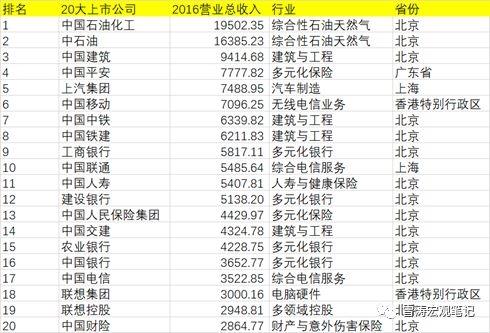 正规金沙网址:天风宏观:16000多家上市公司数据揭示你家乡这三年的真实变化!