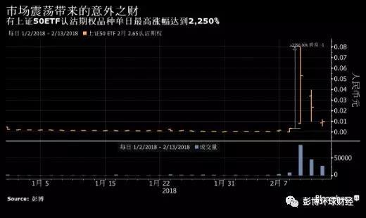 网络棋牌赌博平台:中国加强股票期权异常交易监管_曾有品种单日飙2250%
