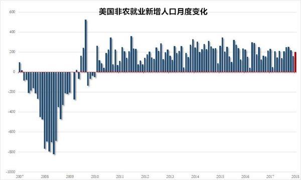 北京赛车pk10网上代理:美国1月新增非农20万_时薪同比增速创2009年来最大